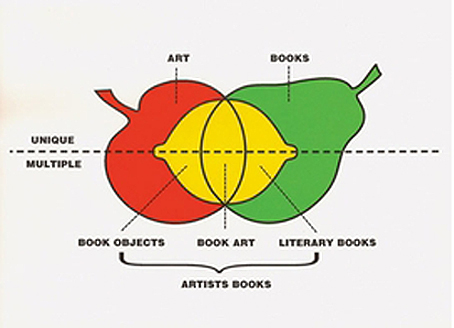 Clive Phillpot book diagram. Source link.
